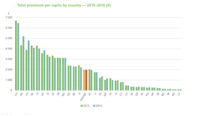pinakas premium per capital INSEurope